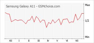 Traçar mudanças de populariedade do telemóvel Samsung Galaxy A11