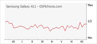 手機聲望改變圖表 Samsung Galaxy A11