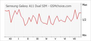 Popularity chart of Samsung Galaxy A11 Dual SIM