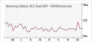 Populariteit van de telefoon: diagram Samsung Galaxy A11 Dual SIM