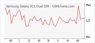 Traçar mudanças de populariedade do telemóvel Samsung Galaxy A11 Dual SIM