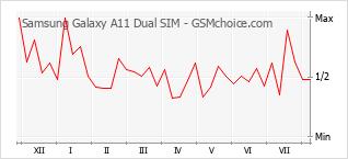 Диаграмма изменений популярности телефона Samsung Galaxy A11 Dual SIM