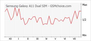 手机声望改变图表 Samsung Galaxy A11 Dual SIM