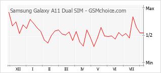 手機聲望改變圖表 Samsung Galaxy A11 Dual SIM