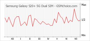Populariteit van de telefoon: diagram Samsung Galaxy S20+ 5G Dual SIM
