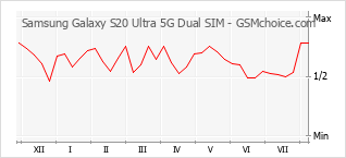 Popularity chart of Samsung Galaxy S20 Ultra 5G Dual SIM