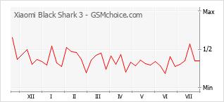 Le graphique de popularité de Xiaomi Black Shark 3