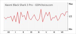Le graphique de popularité de Xiaomi Black Shark 3 Pro