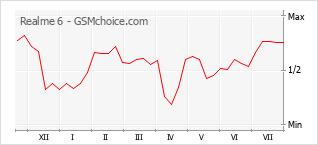 Le graphique de popularité de Realme 6