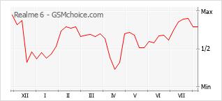 Grafico di modifiche della popolarità del telefono cellulare Realme 6