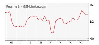 Диаграмма изменений популярности телефона Realme 6
