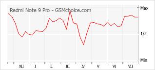Диаграмма изменений популярности телефона Redmi Note 9 Pro