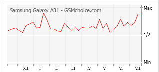 Popularity chart of Samsung Galaxy A31