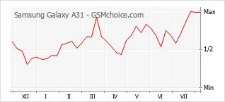 Gráfico de los cambios de popularidad Samsung Galaxy A31
