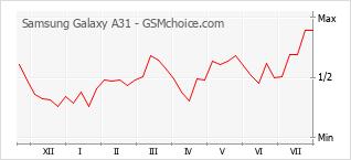 Populariteit van de telefoon: diagram Samsung Galaxy A31