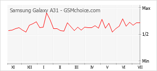 Traçar mudanças de populariedade do telemóvel Samsung Galaxy A31