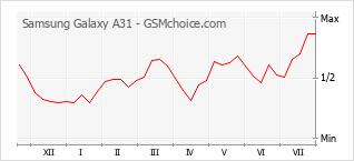 手機聲望改變圖表 Samsung Galaxy A31