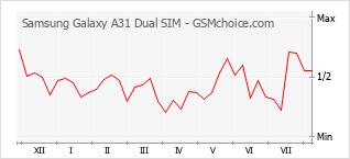 Diagramm der Poplularitätveränderungen von Samsung Galaxy A31 Dual SIM
