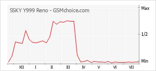 Populariteit van de telefoon: diagram SSKY Y999 Reno