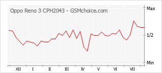 手機聲望改變圖表 Oppo Reno 3 CPH2043