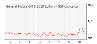 Populariteit van de telefoon: diagram General Mobile GM 8 2019 Edition