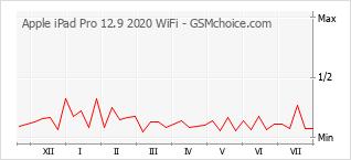 手机声望改变图表 Apple iPad Pro 12.9 2020 WiFi