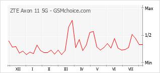 Popularity chart of ZTE Axon 11 5G