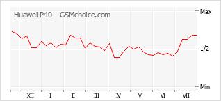 Popularity chart of Huawei P40