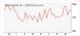 Gráfico de los cambios de popularidad Redmi Note 9s