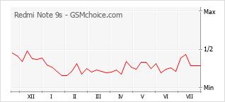Grafico di modifiche della popolarità del telefono cellulare Redmi Note 9s