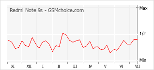 Диаграмма изменений популярности телефона Redmi Note 9s
