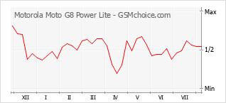 Popularity chart of Motorola Moto G8 Power Lite