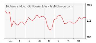 Gráfico de los cambios de popularidad Motorola Moto G8 Power Lite