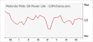 Traçar mudanças de populariedade do telemóvel Motorola Moto G8 Power Lite