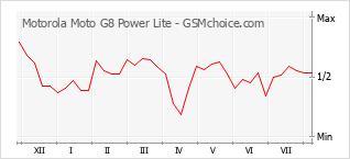 手机声望改变图表 Motorola Moto G8 Power Lite