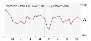 手機聲望改變圖表 Motorola Moto G8 Power Lite