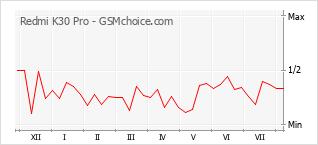 Popularity chart of Redmi K30 Pro