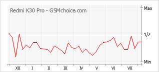 Traçar mudanças de populariedade do telemóvel Redmi K30 Pro