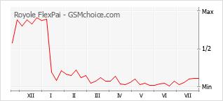 Popularity chart of Royole FlexPai