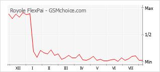 Grafico di modifiche della popolarità del telefono cellulare Royole FlexPai