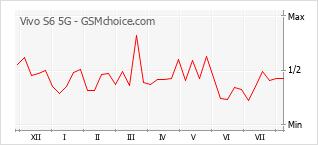 Gráfico de los cambios de popularidad Vivo S6 5G