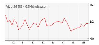 Le graphique de popularité de Vivo S6 5G