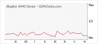 Gráfico de los cambios de popularidad Aligator A440 Senior