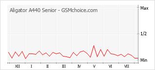 Grafico di modifiche della popolarità del telefono cellulare Aligator A440 Senior