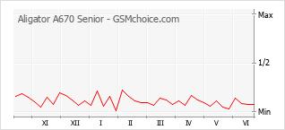 Gráfico de los cambios de popularidad Aligator A670 Senior