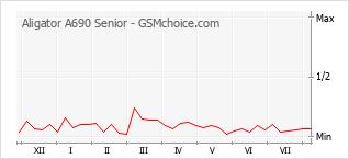 Popularity chart of Aligator A690 Senior