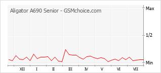 Диаграмма изменений популярности телефона Aligator A690 Senior