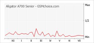 Диаграмма изменений популярности телефона Aligator A700 Senior