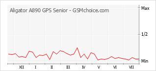 Gráfico de los cambios de popularidad Aligator A890 GPS Senior
