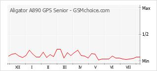 Диаграмма изменений популярности телефона Aligator A890 GPS Senior